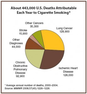 Smoking Stats